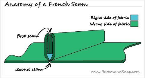 French Seam Diagram